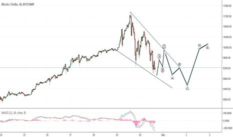 BTCUSD: Bitcoin correction higher then sell