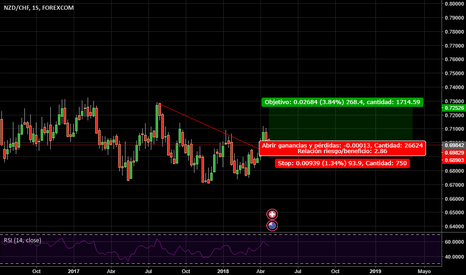 NZDCHF: Weekly analysis