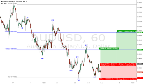 AUDUSD: Buying A-B-C Correction #AUDUSD#