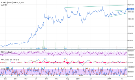 FOSECOIND: Foseco India: ST brkout abv 1460