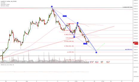 XAUUSD: short then long on AB=CD on Gold?