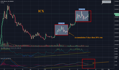 ICXBTC: ICX - Icon - Another Leg up Looks Likely