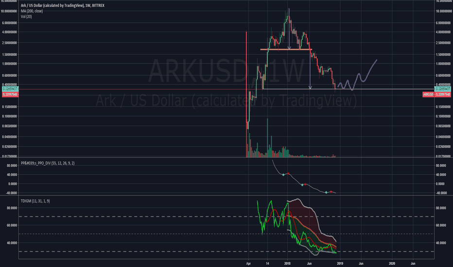 ARKUSD: ARKUSD TARGET REACHED. LONG OPPORTUNITY.