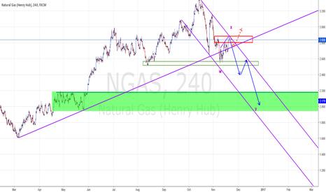 NGAS: NGAS Trading Plan