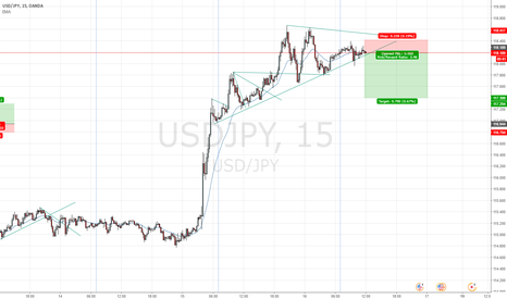 USDJPY: short UJ today