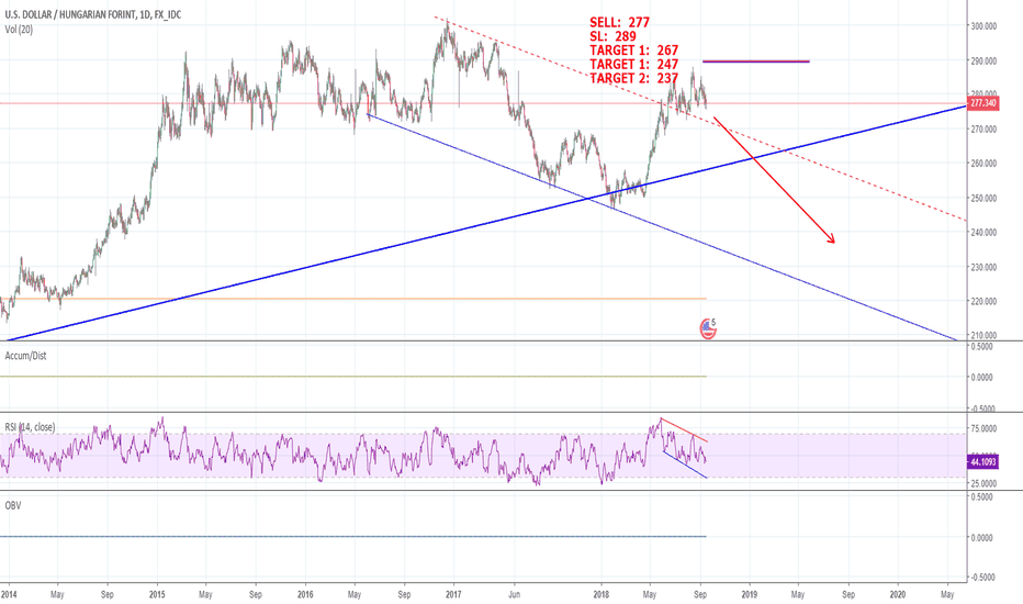 Usdhuf Downtrend And Preparing For The Next Leg