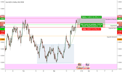 EURUSD: EURUSD Long buy limit aprovechando retroceso...