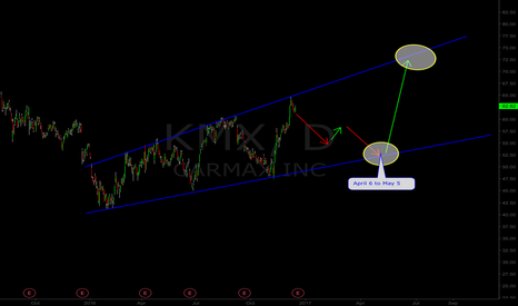 KMX: KMX Heading Towards the Bottom of Channel