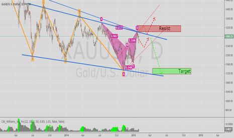 XAUUSD: XAU/USD in a Bearish Move