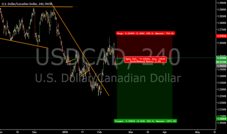 USDCAD: usdcad short position