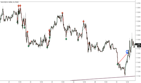 EURUSD:  Surprising fxtrading history, have you no interest in it?