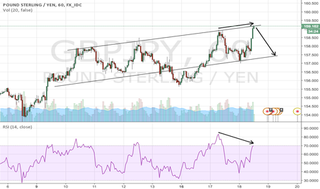 GBPJPY: GBPJPY: strong resistance with bearish divergence
