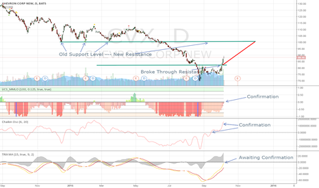 CVX: CVX Trend Reversal