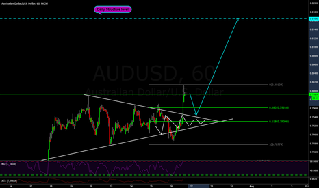 AUDUSD: AUDUSD & the potential 200 pips