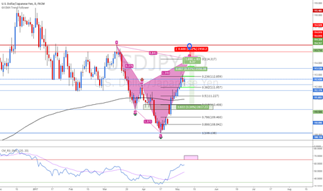 USDJPY: USDJPY Cypher near completion on Daily
