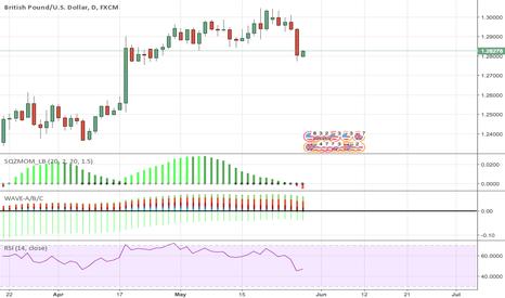 GBPUSD: GBP/USD Short Squeeze