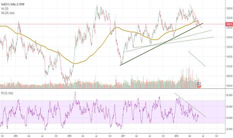 XAUUSD: El oro frente a dos líneas de tendencia