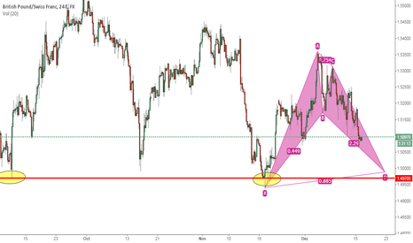 GBPCHF: GBPCHF potential bat pattern with previous support confluence