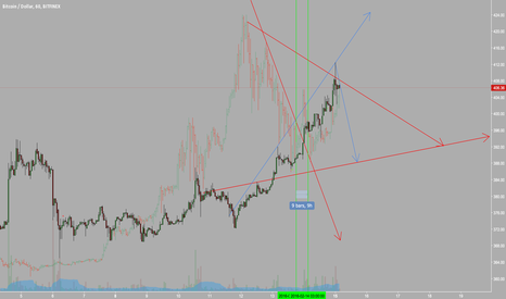 BTCUSD: Interesting BTC ETHBTX Comparison