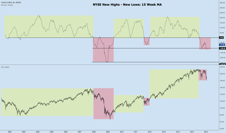 HIGN-LOWN: NYSE New highs - New Lows