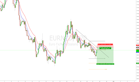EURNZD: EUR/NZD intraday short