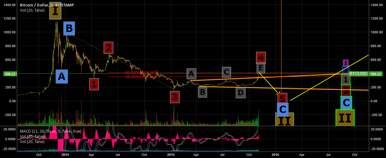 BTC Wave 4 (of C of II) Expanding Triangle Over: Price Drop ASAP