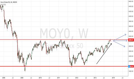 MOY0: Euro stoxx future view 9/nov/2013
