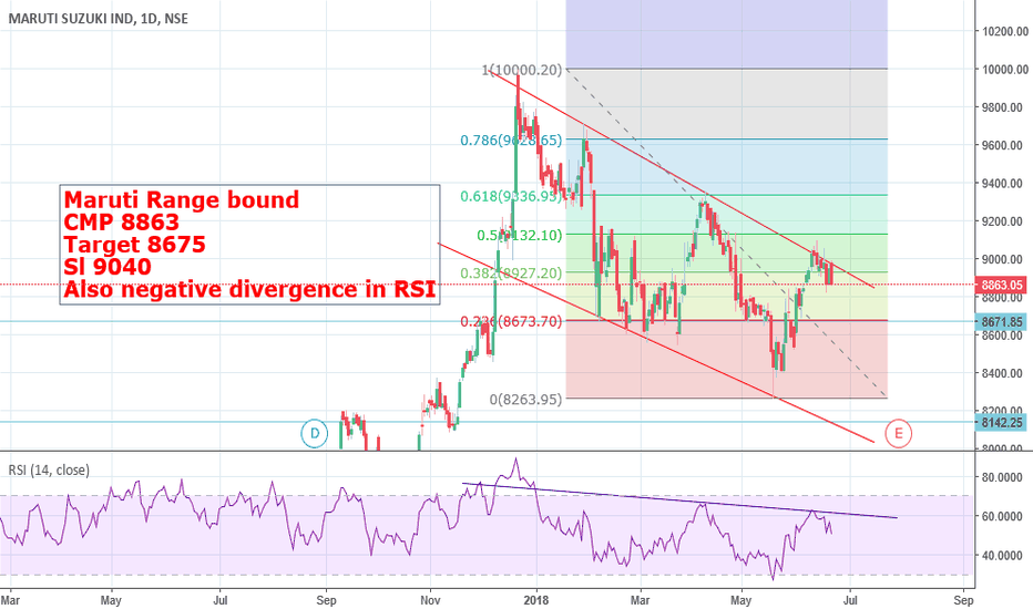 MARUTI: Maruti - bearish divergence