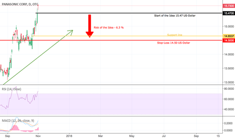 PCRFY Stock Price and Chart — OTC:PCRFY — TradingView