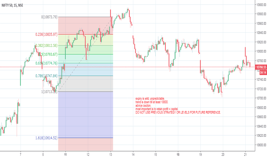 NIFTY: EXPIRY SETS IN
