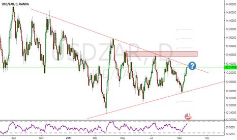 USDZAR: USDZAR - ready to break ?