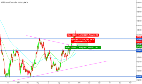 GBPAUD: sell opportunity