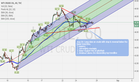 USOIL: USOIL Long view on multiple tests of support & supply zones