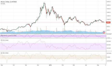 BTCUSD: Bitcoin at a crucial point