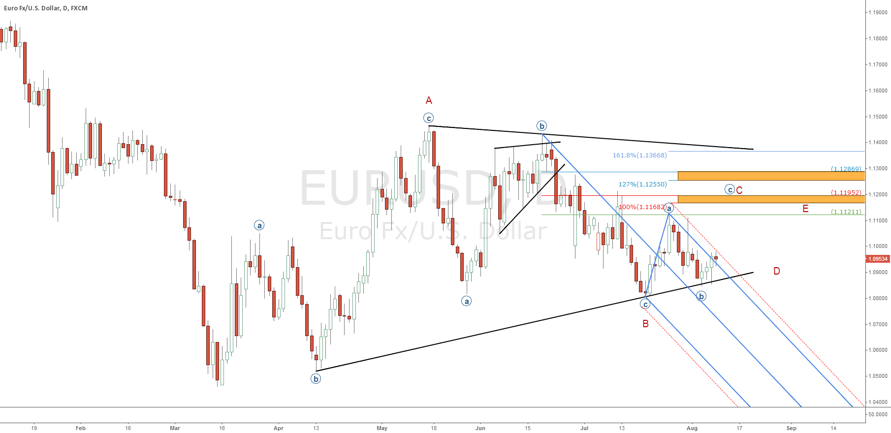 EUR/USD: 'Random price action' may represent a 4th wave Triangle