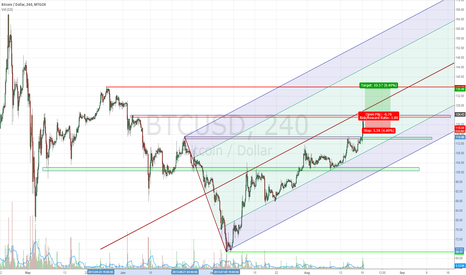BTCUSD: Looking forward guys..