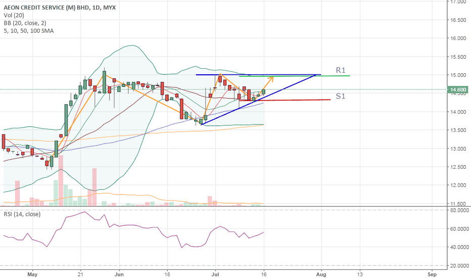 5139: SHORT TERM TRADE - AEONCR - Potential Ascending Triangle