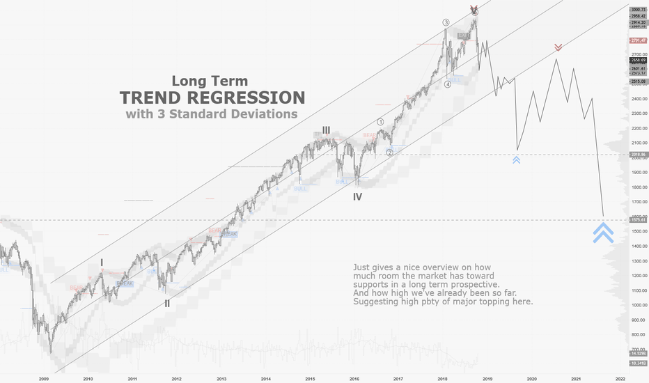 SPX: SPX / 1W : Long Term Regression shows lot of room below.