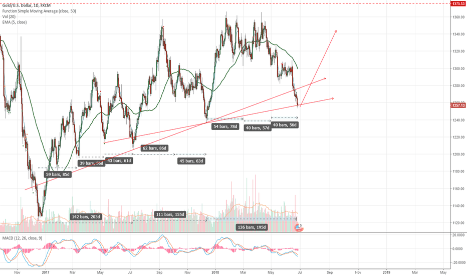 XAUUSD: Gold Time is now