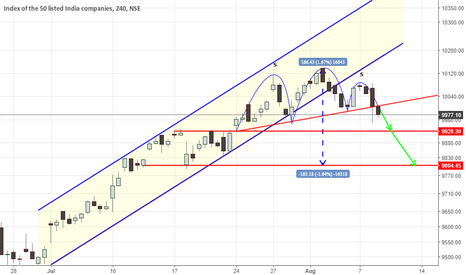 NIFTY: nifty short term view