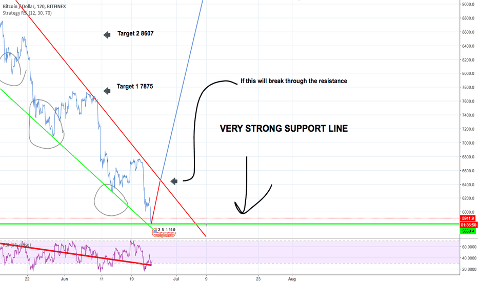 BTCUSD: BTCUSD - Will it increase?