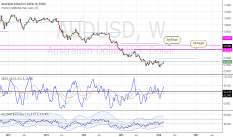 AUDUSD: AUDUSD - Price Targets to the upside