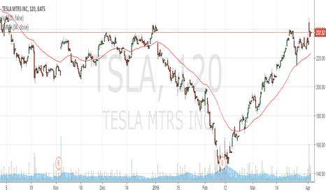 TSLA: Buy TSLA at 200