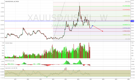 XAUUSD/USOIL: OIL Will Be More Valuable Comparing to Gold in 2017