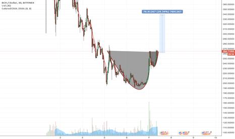 BCHUSD: BCH bcash bitcoin cash C&H reversal