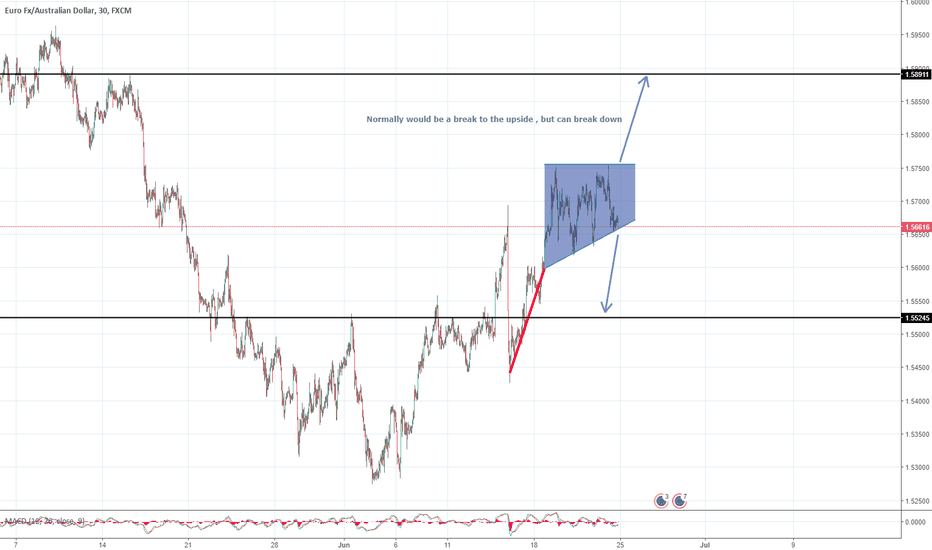 EURAUD: EURAUD - Flag Pole, with caution , but clear targets