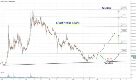 STEEMBTC: Steem Profit +300%