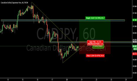CADJPY: Break hourly bearish trend-CADJPY