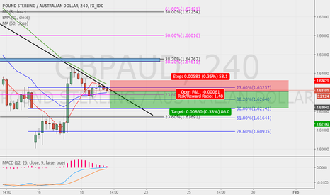 GBPAUD: GBPAUD POSSIBLE SELL SWING!!