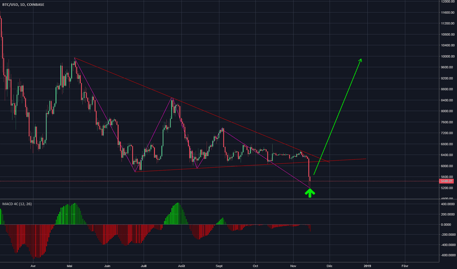 BTCUSD: BTC/USD - 2018.11.15 - Point bas fait !